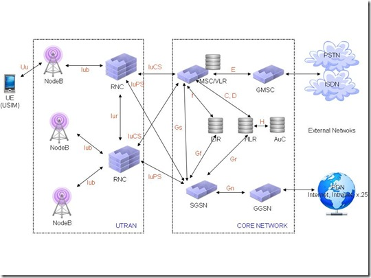 Peachy 3G Utran Interfaces And Protocols Technology Standards And Wiring Cloud Pimpapsuggs Outletorg