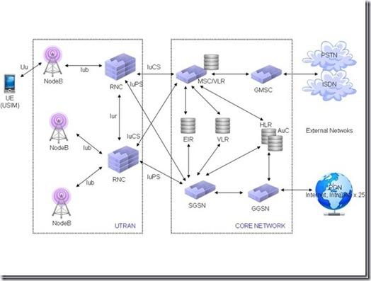 3G Network_thumb[3]