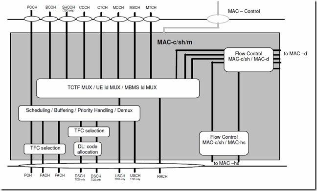 Mac-c-sh-m-UTRAN