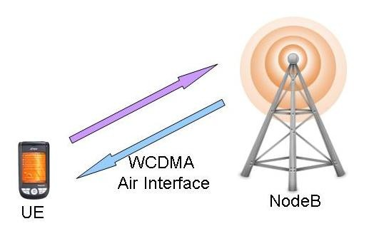 WCDMA Physical Layer: Principl...