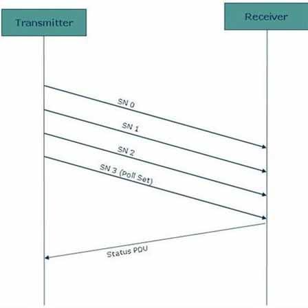 UMTS RLC Status PDU: SUFI NO_MORE & SUFI ACK
