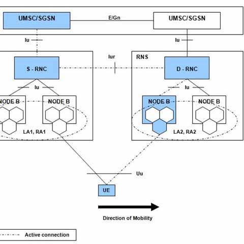 SRNS Relocation in UMTS Network