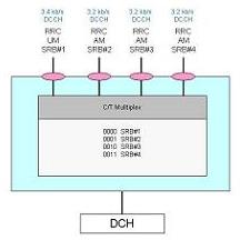 MAC PDU Structure for non-HSPA Transport Channels