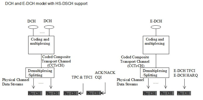 E-dch-transport