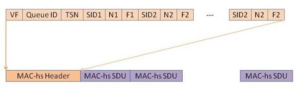 MAC-hs PDU Format