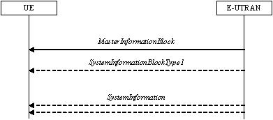 LTE Radio Resource Control (RRC) System Information