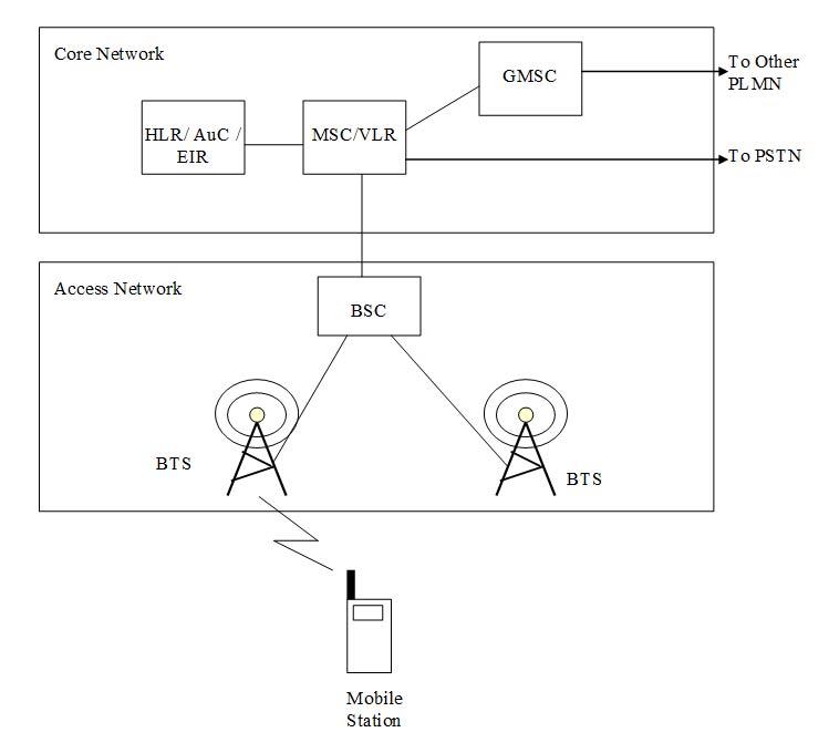Global System for Mobile Communication (GSM) | 3GLTEInfo