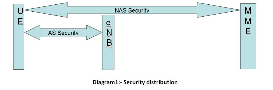 Security distribution LTE Security Architecture