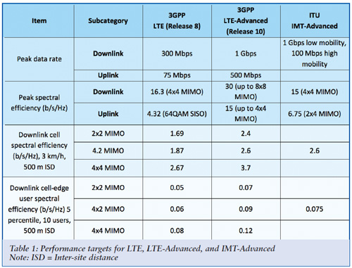 LTE Vs Lte Advanced