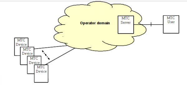 MTC Devices communicating with one or more MTC Server