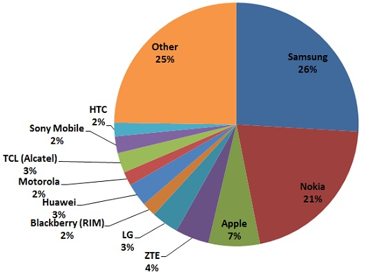 biggest mobile phone manufacturer Q3 2012