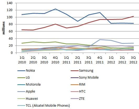 mobile phone shippments Q3 2012