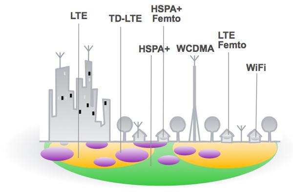Hetnet in LTE