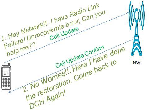 3G/UMTS Call Re-establishment