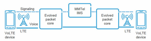 VoLTE end-to-end architecture