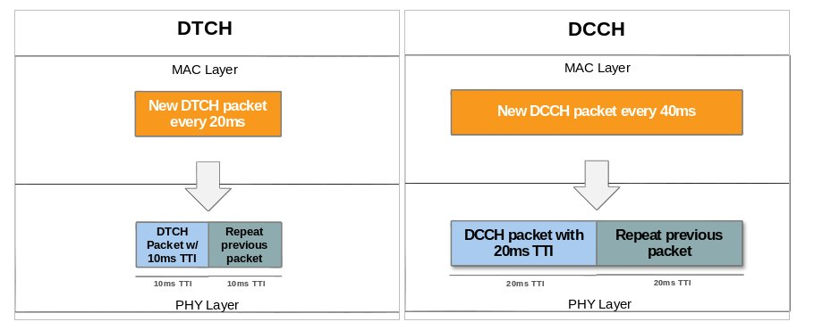 DCH Enhancements for UMTS