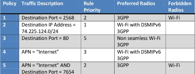 3GPP Inter System Routing Policies