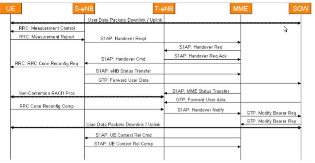 Intra-LTE Handover Using the S1 Interface