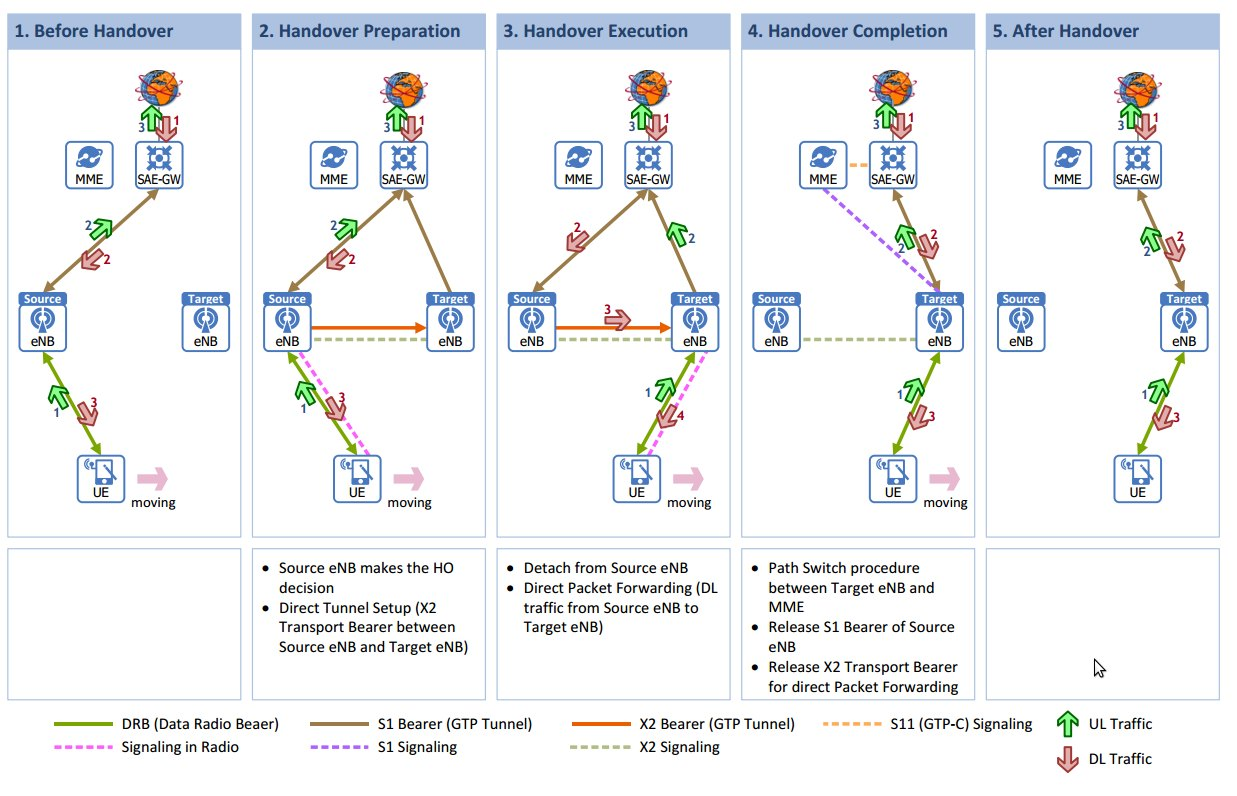 Lte x2 handover call flow procedure 3glteinfo intra lte handover using the x2 interface system architecture sciox Images