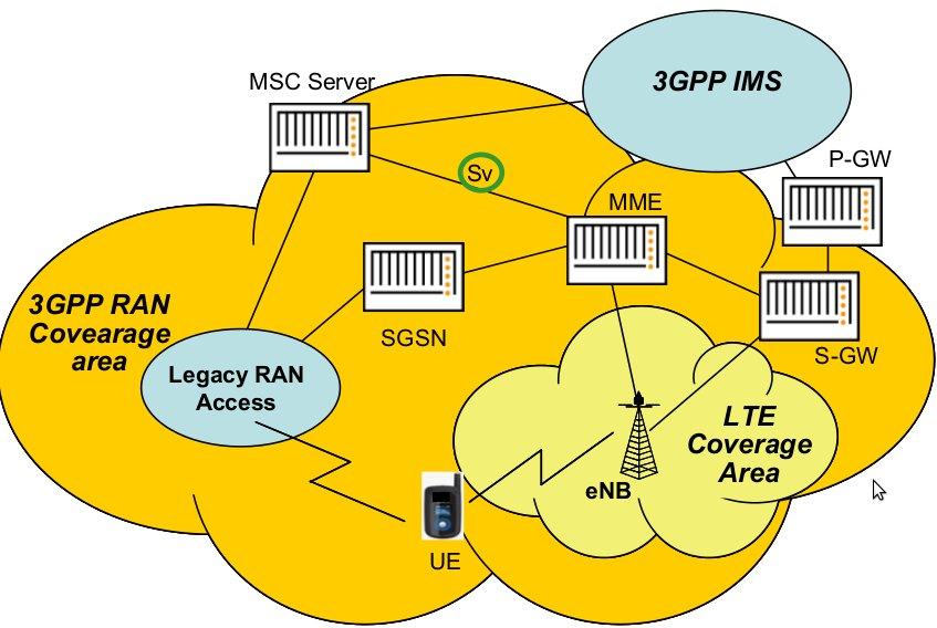 Single Radio Voice Call Continuity architecture