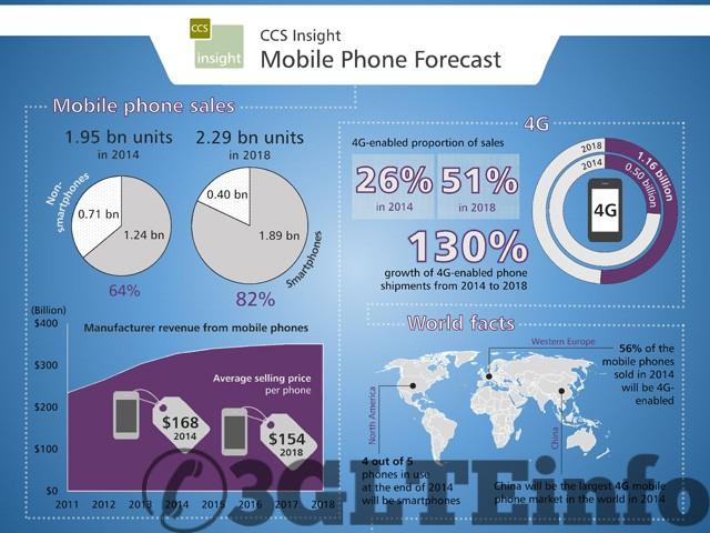 1 Billion 4G LTE Phones by 2018