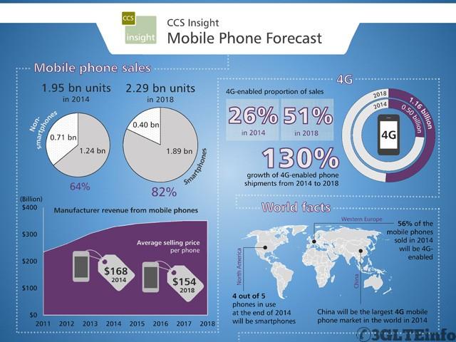 CCS_Mobile_Phone_forecast_April2014-web