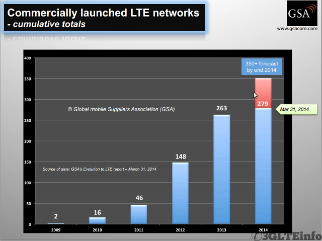 LTE-deployment-Worldwide-Chart-2014