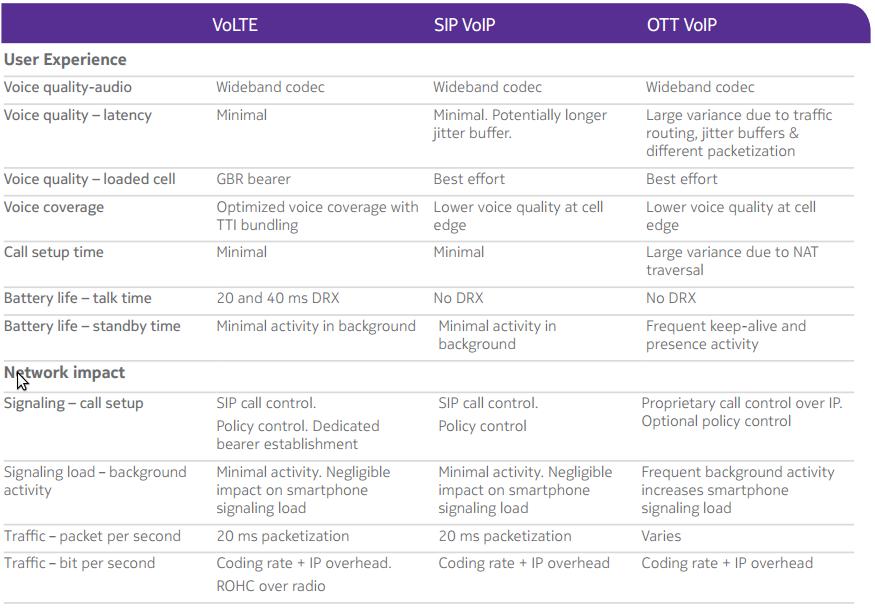 VoLTE vs Skype vs VOIP &SIP