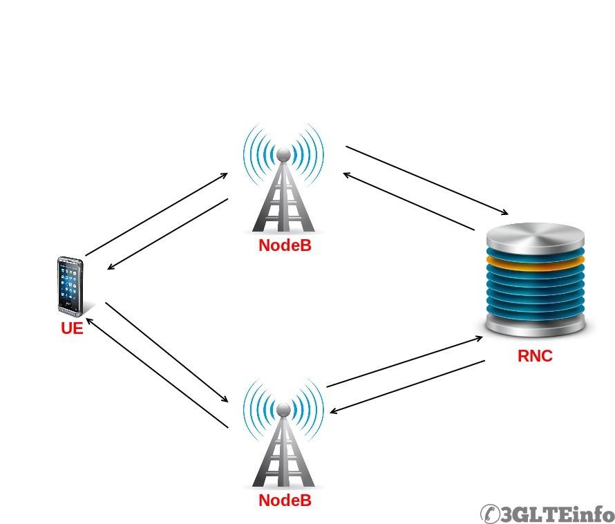 LTE Soft handover