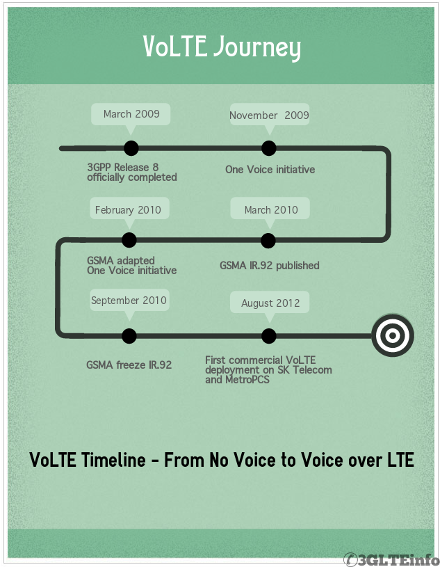 VoLTE Deployment - Voice Over LTE