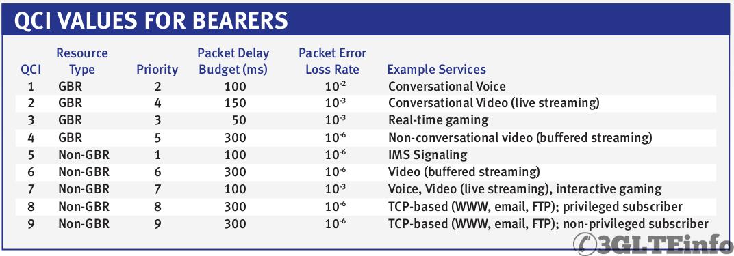 LTE QoS Class Identifier - QCI
