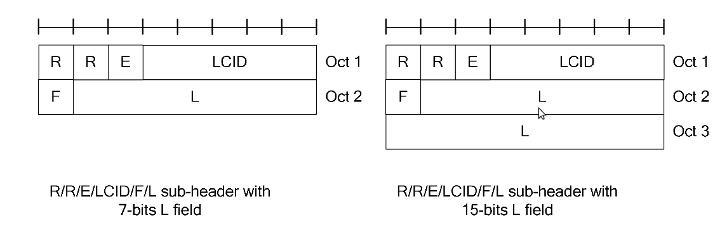 LTE MAC PDU Header Structure
