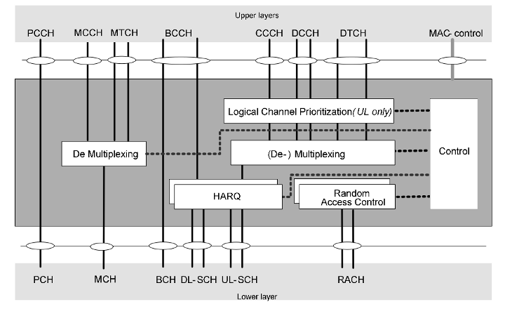 MAC architecture on UE side