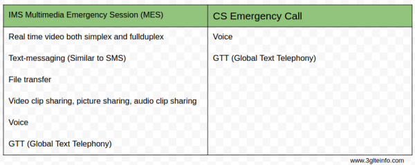 IMS Multimedia Emergency Session Other Media