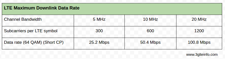 LTE Maximum data rate throughput