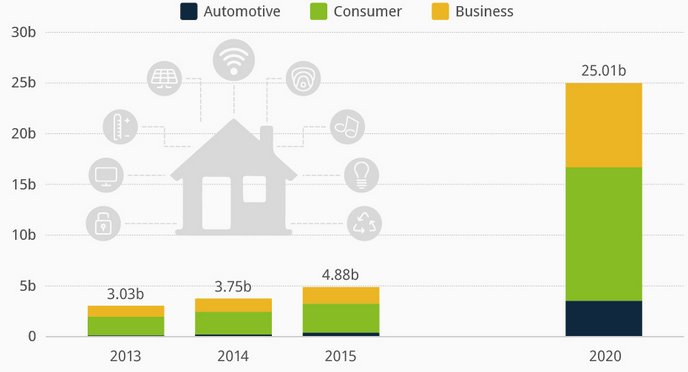 Internet-of-Things-IoT-Predictions-2020