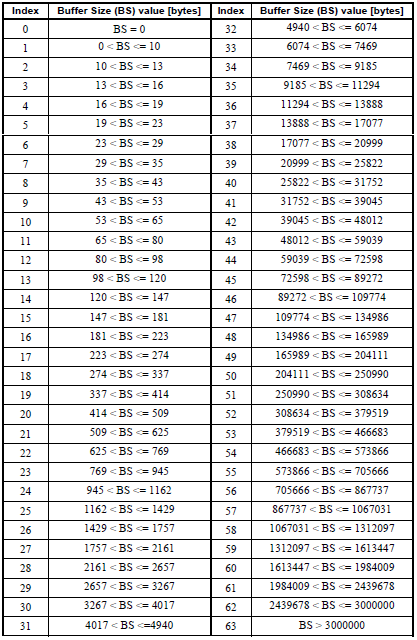 Table 6.1.3.1-2: Extended Buffer size levels for BSR