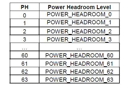 Power Headroom levels for PHR
