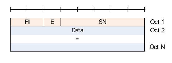 UMD-PDU-5-bit-SN