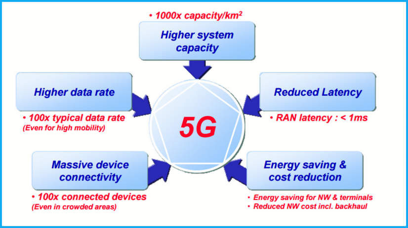 5G Requirements