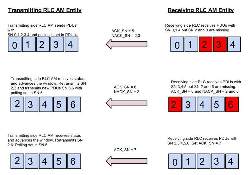 LTE RLC ARQ Procedure