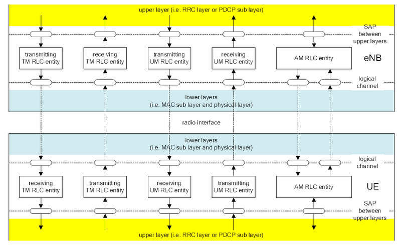 LTE-RLC-Architecture