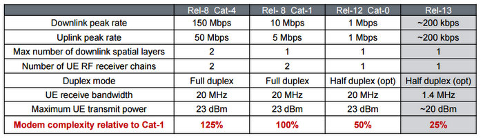 LTE Cat 0 and LTE Cat M UE Category