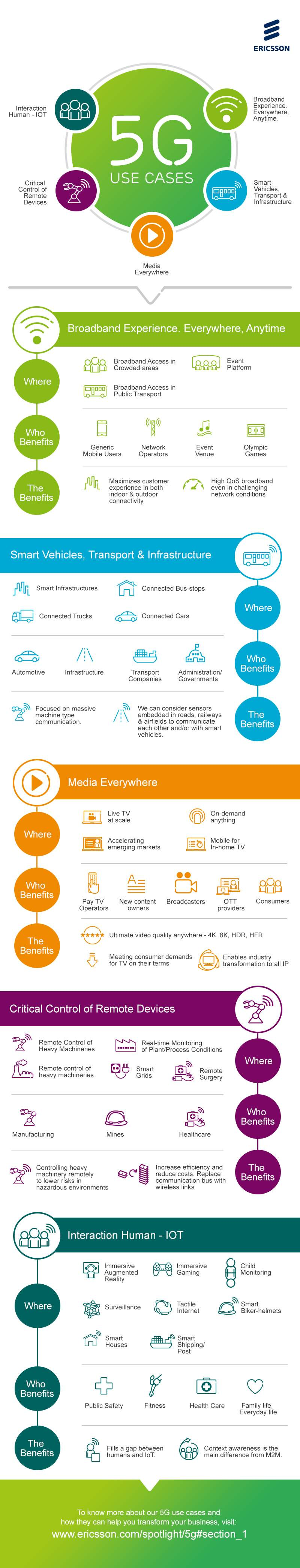 5G Use Cases Infographic